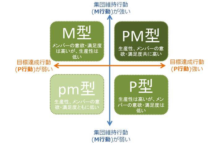 PM理論_リーダーシップのあり方