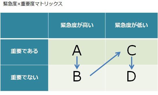 緊急度×重要度マトリックス図