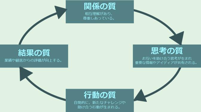 成功の循環サイクル