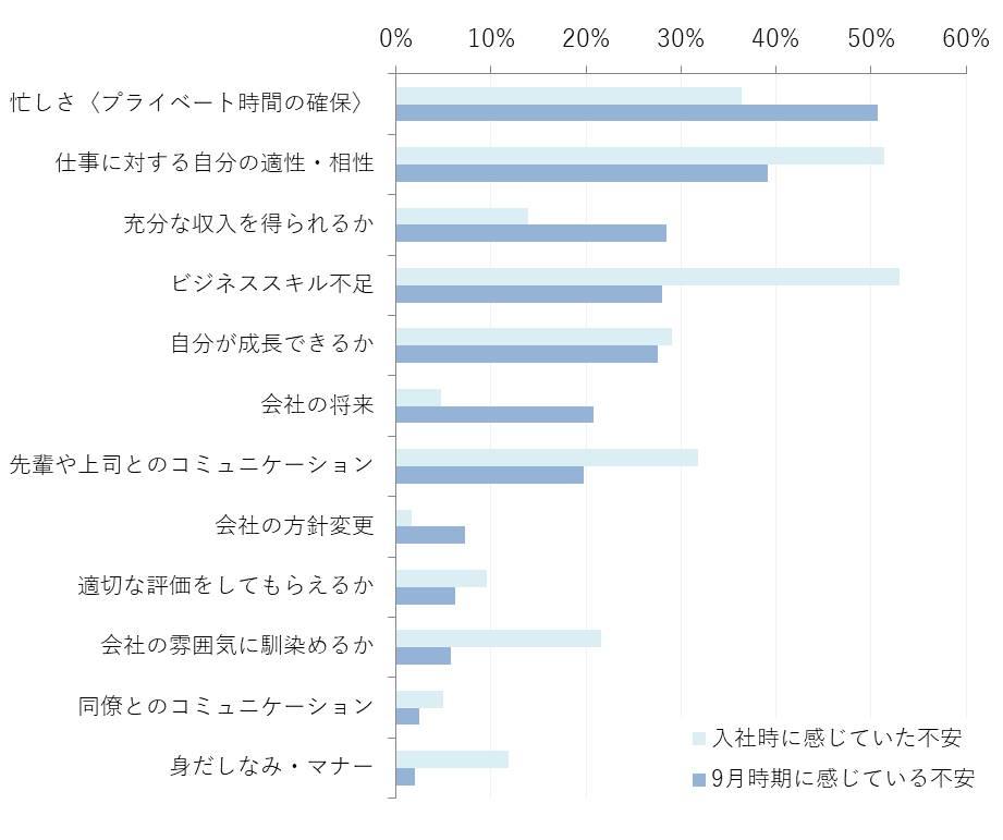【グラフ6】 新入社員自身が入社半年経っての現在、不安に感じていること(n=207    ※1人3項目まで選択)