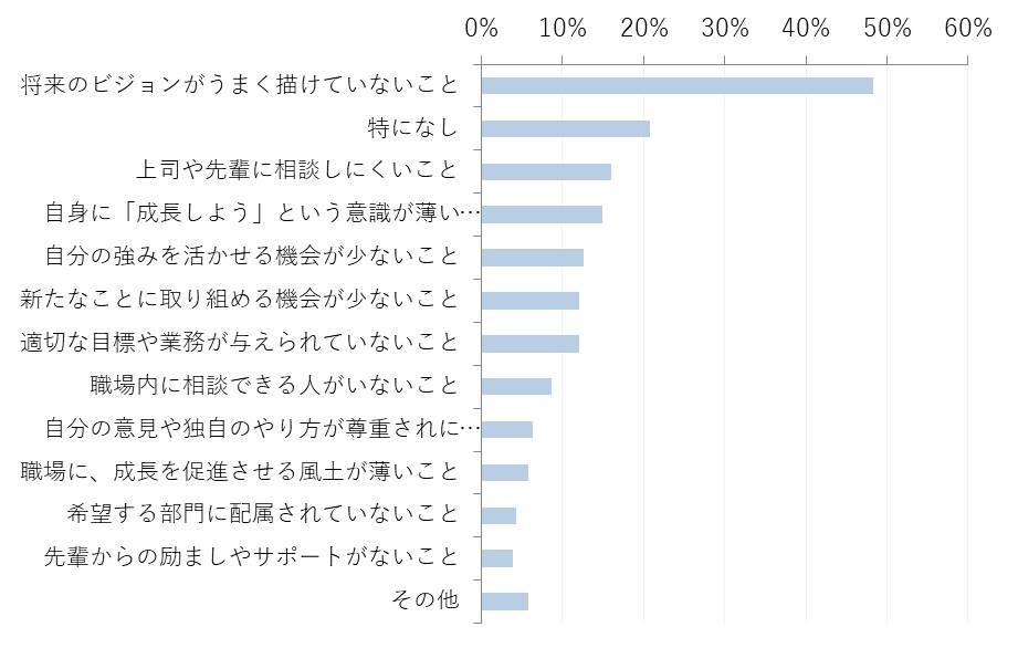 【グラフ5】 新入社員自身が考える、これから先成長の阻害要因になるものとして考えられるもの(n=207    ※1人3項目まで選択)