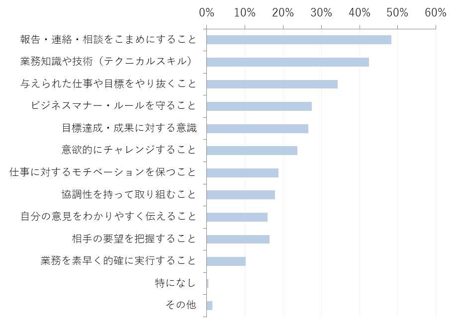 【グラフ2】 新入社員が考える、半年経って自身が成長した点、身に付いたスキルとして考えられるもの(n=207    ※1人3項目まで選択)