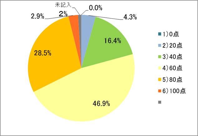 【グラフ1】半年を経ての、新入社員が考える成長度合いの自己採点(n=207 ※ 6段階で最も近い点数を一つ選択)