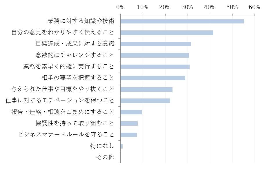 【グラフ4】 新入社員が考える、「入社半年してこれから組むべき課題・スキル習得」として考えられるもの(n=207  ※1人3項目まで選択)