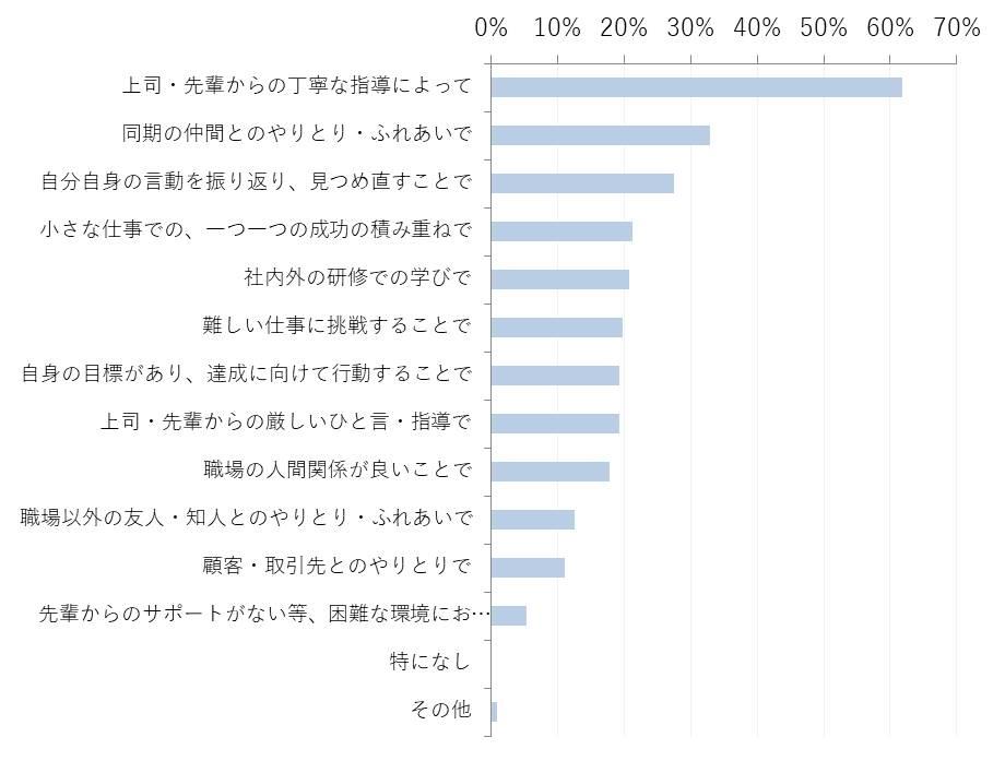 【グラフ3】 新入社員が考える、半年間における成長の、直接的な要因として考えられるもの(n=207    ※1人3項目まで選択)