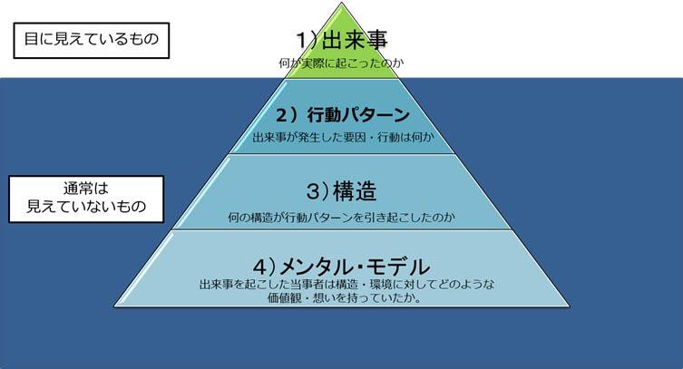 氷山モデル…メンタルモデル