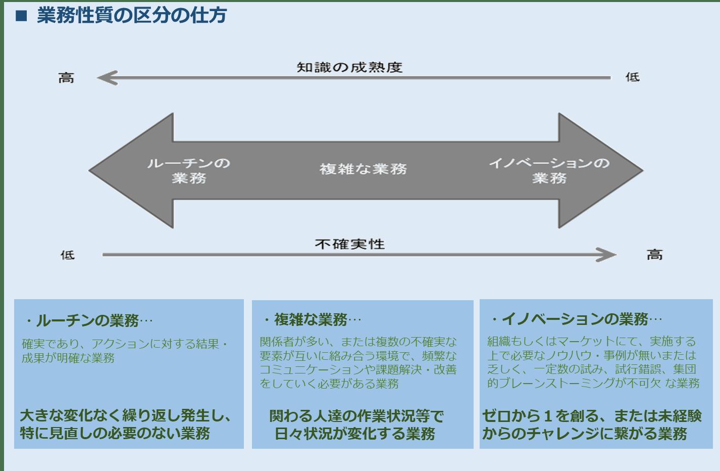 画像<業務性質の区分の仕方>