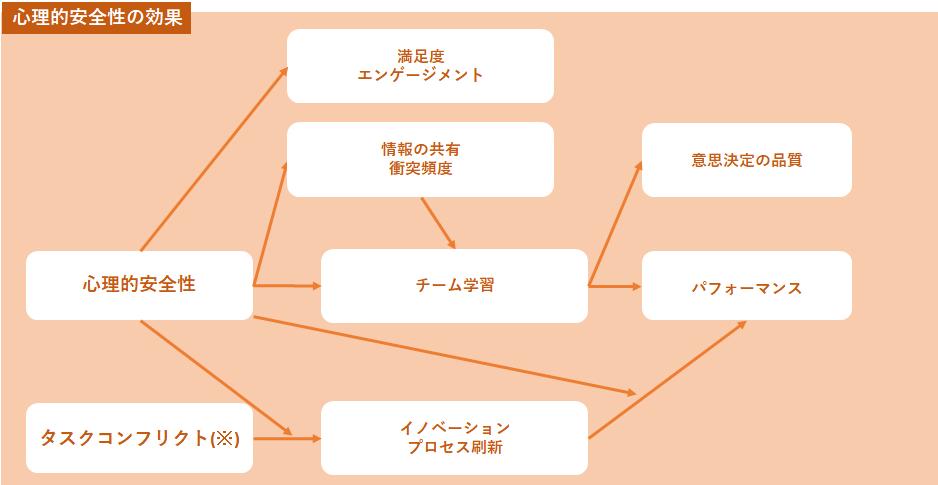 ②心理的安全性のチャートオレンジ